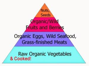 perfect-paleo-food-pyramid1